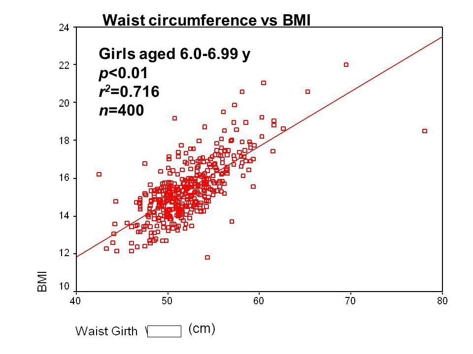 Girls aged 6.0-6.99 y p<0.01 r 2 =0.716 n=400 Waist circumference vs BMI (cm)