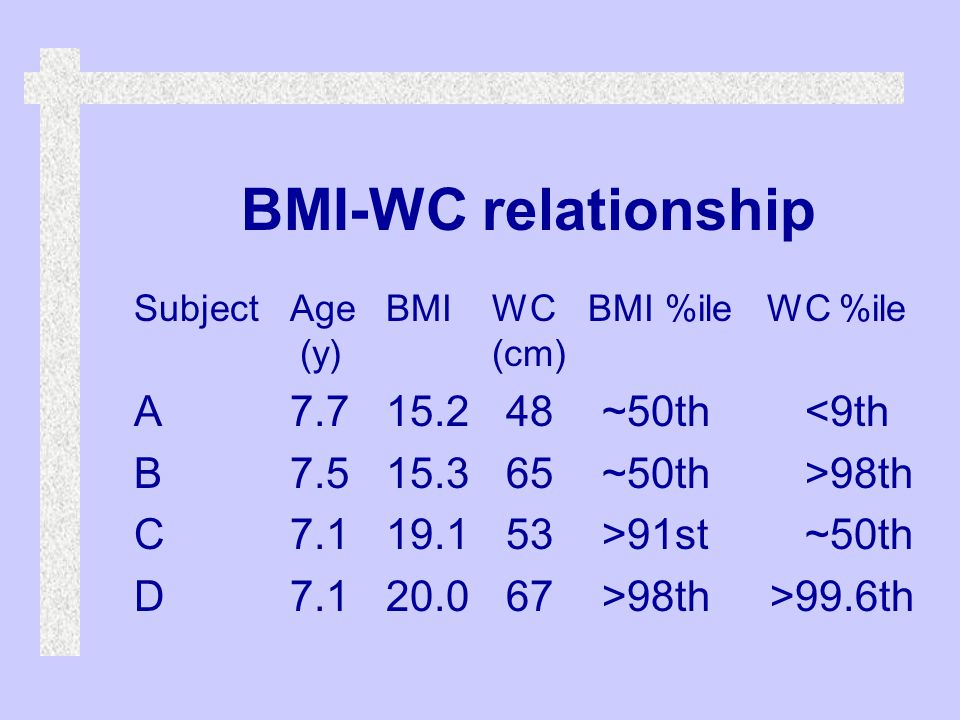 BMI-WC relationship SubjectAgeBMI WC BMI %ile WC %ile (y) (cm) A7.715.2 48 ~50th <9th B7.515.3 65 ~50th >98th C7.119.1 53 >91st ~50th D7.120.0 67 >98th>99.6th