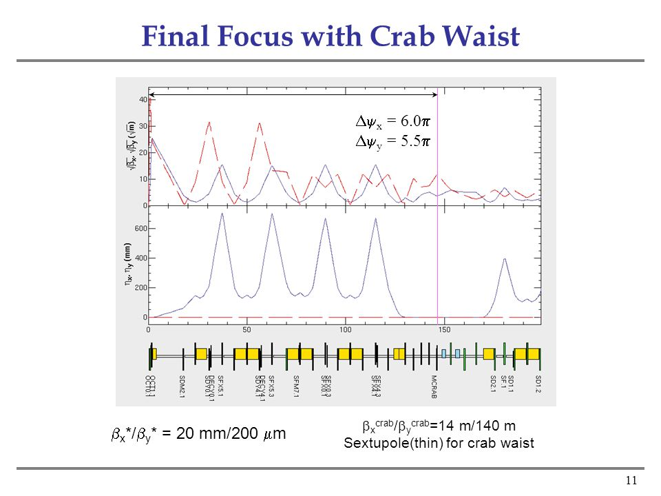 11 Final Focus with Crab Waist  x = 6.0   y = 5.5   x crab /  y crab =14 m/140 m Sextupole(thin) for crab waist  x */  y * = 20 mm/200  m