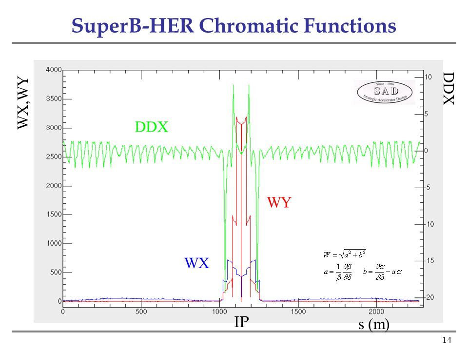 14 SuperB-HER Chromatic Functions DDX WX WY WX,WY DDX s (m) IP