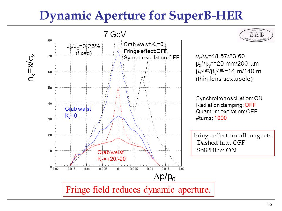16 Dynamic Aperture for SuperB-HER  p/p 0 n x =x/  x J y /J x =0.25% (fixed) Synchrotron oscillation: ON Radiation damping: OFF Quantum excitation: OFF #turns: 1000 x / y =48.57/23.60  x */  y *=20 mm/200  m  x crab /  y crab =14 m/140 m (thin-lens sextupole) 7 GeV Crab waist K 2 =0 Crab waist K 2 =+20/-20 Fringe effect for all magnets Dashed line: OFF Solid line: ON Crab waist:K 2 =0, Fringe effect:OFF, Synch.