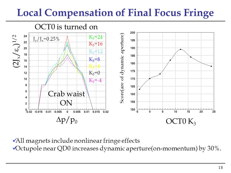 18 Local Compensation of Final Focus Fringe OCT0 K 3 Score(are of dynamic aperture) K 3 =16 K 3 =8 K 3 =24 K 3 =4 K 3 =0 K 3 =-4 K 3 =12  p/p 0 (2J x /  x ) 1/2 J y /J x =0.25% OCT0 is turned on All magnets include nonlinear fringe effects Octupole near QD0 increases dynamic aperture(on-momentum) by 30%.