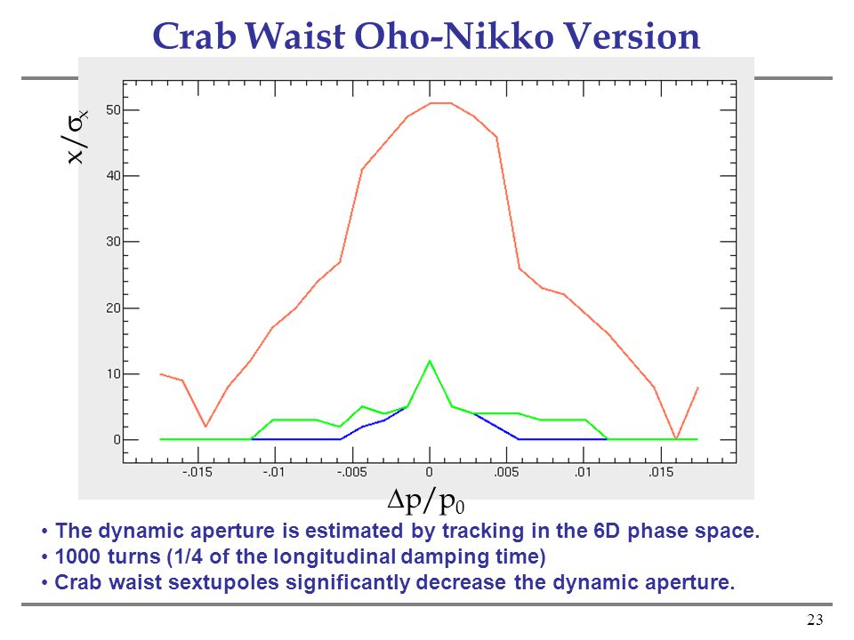23 Crab Waist Oho-Nikko Version The dynamic aperture is estimated by tracking in the 6D phase space.