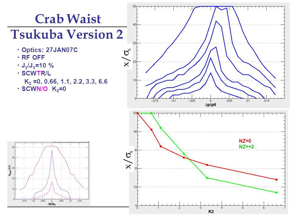 28 Crab Waist Tsukuba Version 2 ・ Optics: 27JAN07C ・ RF OFF ・ J y /J x =10 % ・ SCWTR/L K 2 =0, 0.66, 1.1, 2.2, 3.3, 6.6 ・ SCWN/O K 2 =0 Thin SCWN/O NZ=0 NZ=+2 x/  x