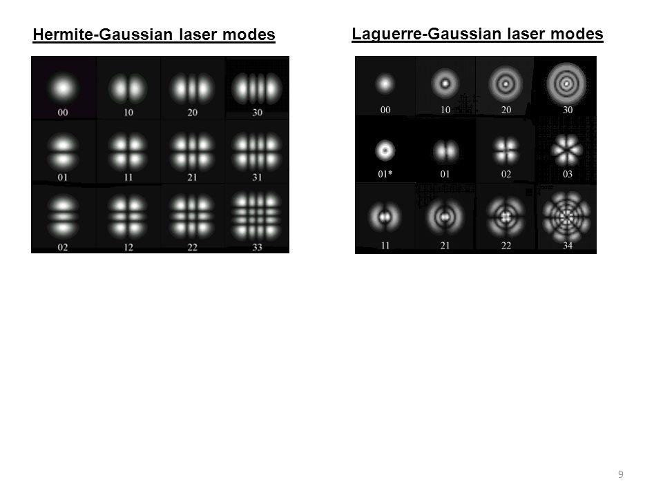 9 Hermite-Gaussian laser modes Laguerre-Gaussian laser modes