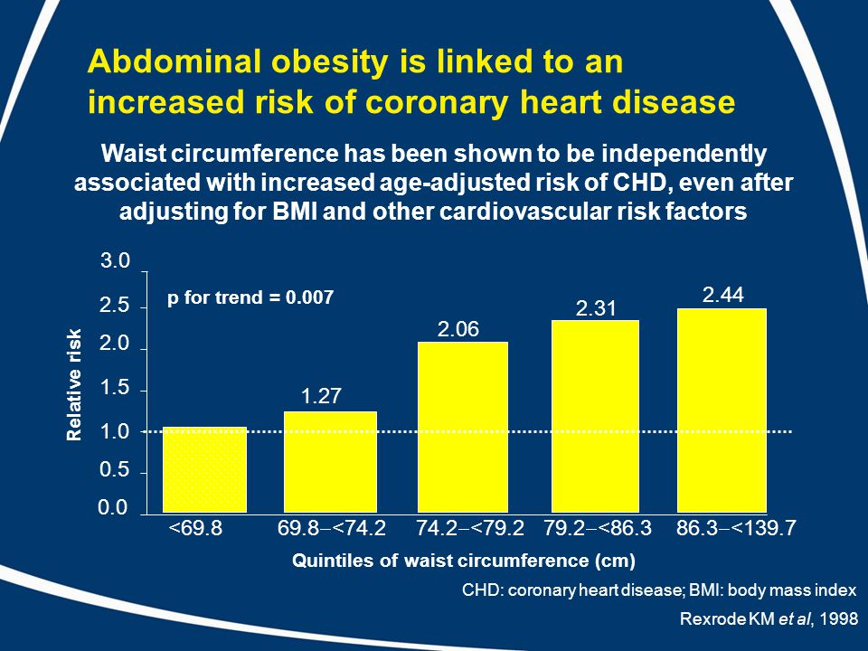 Abdominal obesity is linked to an increased risk of coronary heart disease Waist circumference has been shown to be independently associated with increased age-adjusted risk of CHD, even after adjusting for BMI and other cardiovascular risk factors 0.0 0.5 1.0 1.5 2.0 2.5 3.0 <69.8 69.8  <74.2 74.2  <79.2 79.2  <86.3 86.3  <139.7 1.27 2.06 2.31 2.44 p for trend = 0.007 Relative risk Quintiles of waist circumference (cm) Rexrode KM et al, 1998 CHD: coronary heart disease; BMI: body mass index