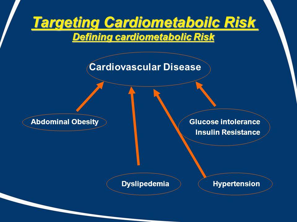 Targeting Cardiometaboilc Risk Defining cardiometabolic Risk Cardiovascular Disease Abdominal Obesity Glucose intolerance Insulin Resistance Dyslipede