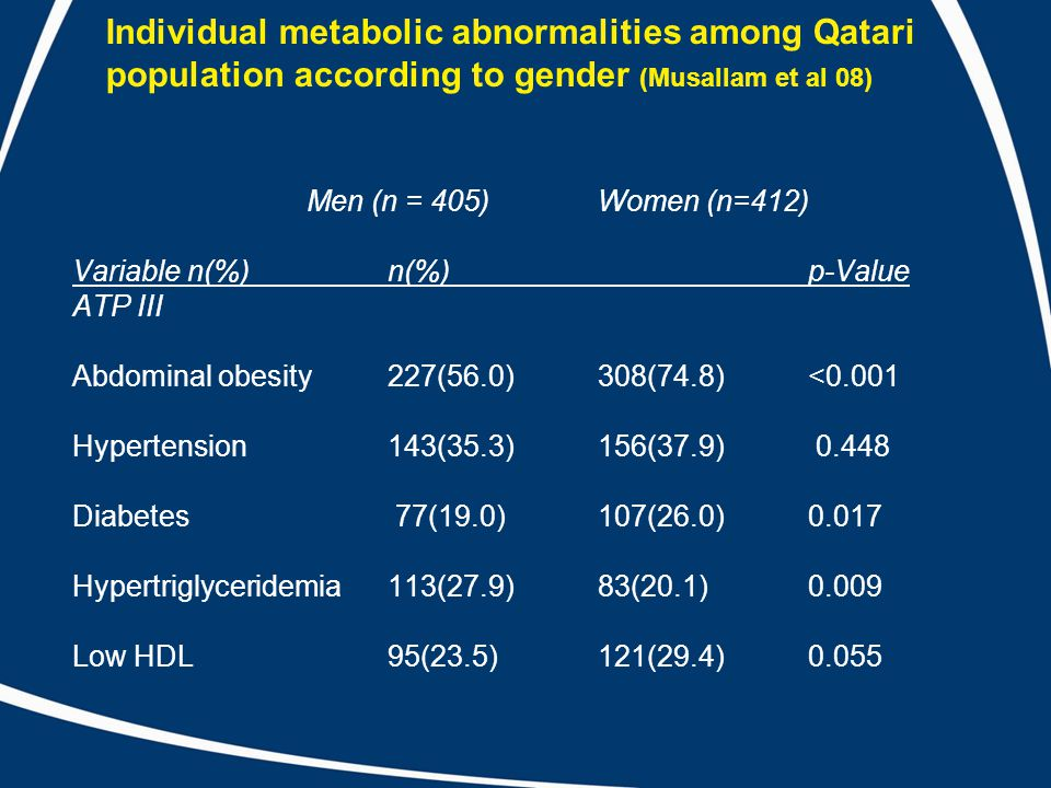 Individual metabolic abnormalities among Qatari population according to gender (Musallam et al 08) Men (n = 405) Women (n=412) Variable n(%) n(%) p-Value ATP III Abdominal obesity 227(56.0) 308(74.8) <0.001 Hypertension 143(35.3)156(37.9) 0.448 Diabetes 77(19.0) 107(26.0) 0.017 Hypertriglyceridemia 113(27.9) 83(20.1) 0.009 Low HDL 95(23.5) 121(29.4) 0.055
