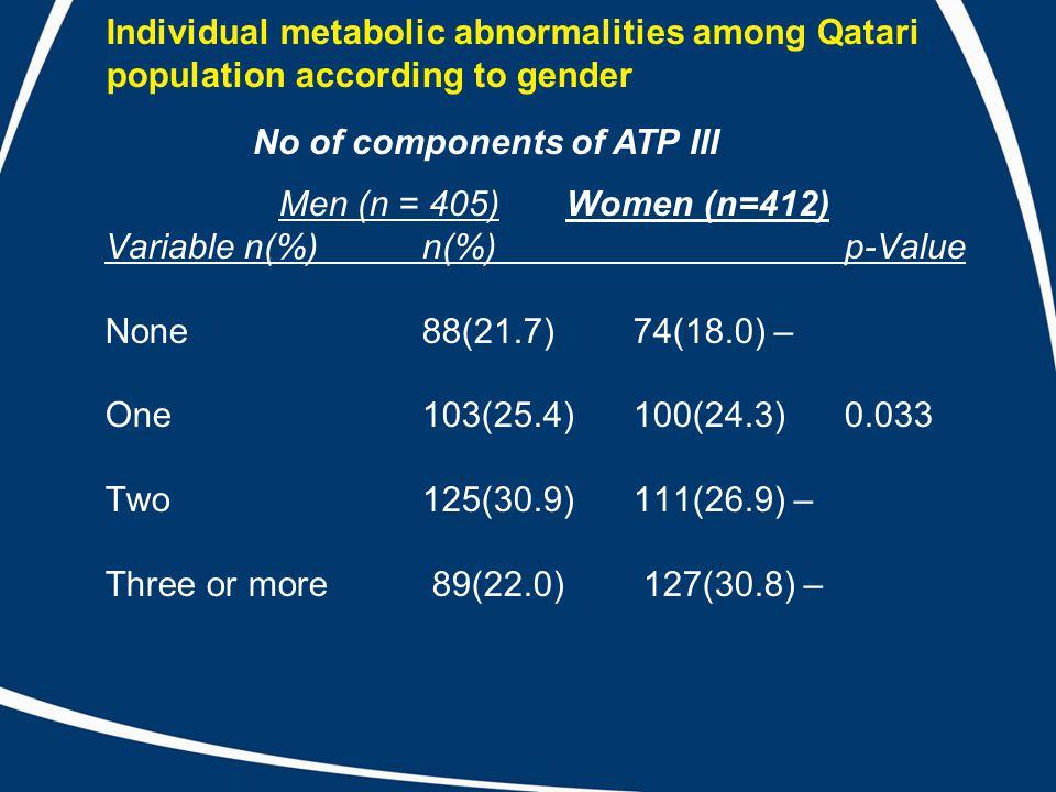 Individual metabolic abnormalities among Qatari population according to gender Men (n = 405) Women (n=412) Variable n(%) n(%) p-Value None 88(21.7) 74