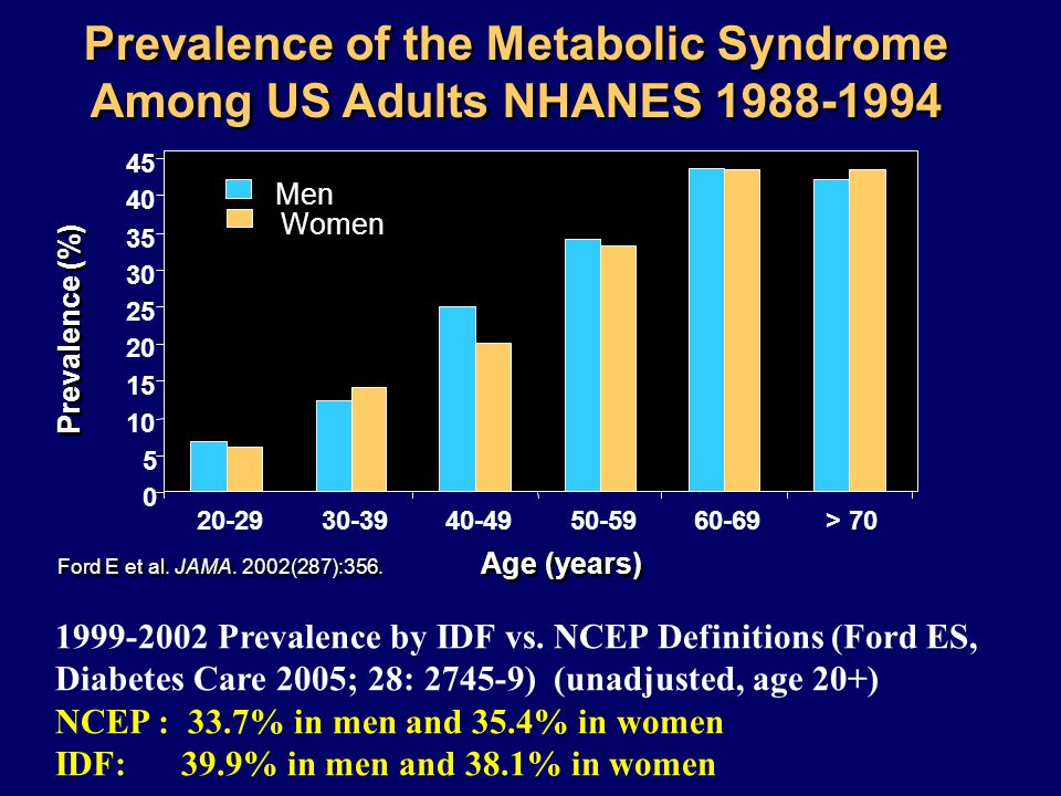 Prevalence of the Metabolic Syndrome Among US Adults NHANES 1988-1994 Prevalence (%) 0 5 10 15 20 25 30 35 40 45 20-2930-3940-4950-5960-69> 70 Men Wom