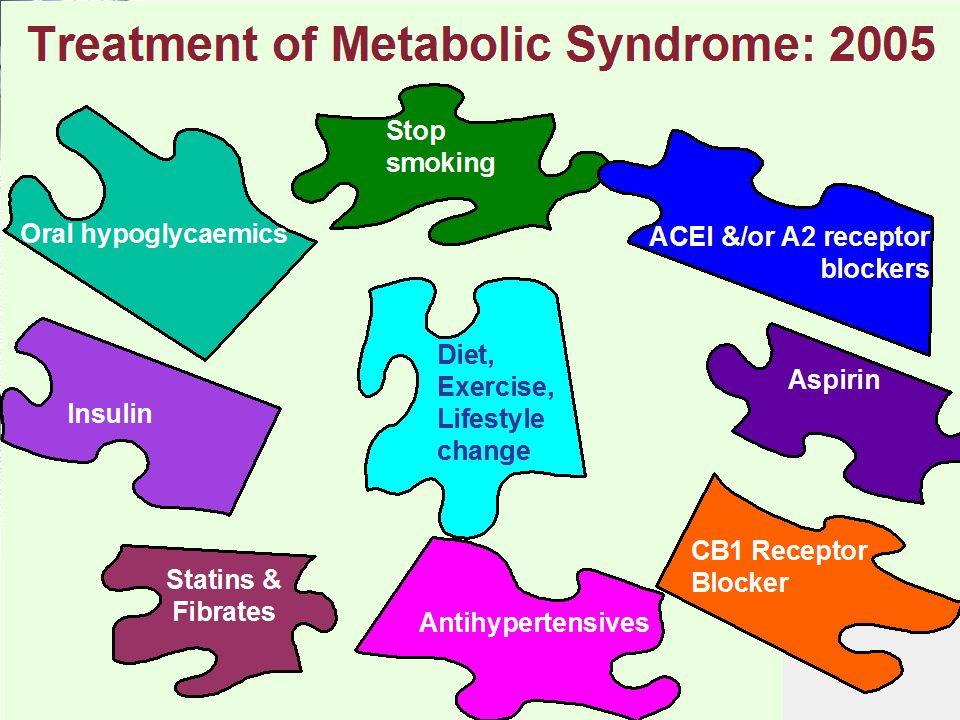 Treatment of Metabolic Syndrome: 2005 Aspirin Diet, Exercise, Lifestyle change Stop smoking CB1 Receptor Blocker Oral hypoglycaemics Antihypertensives