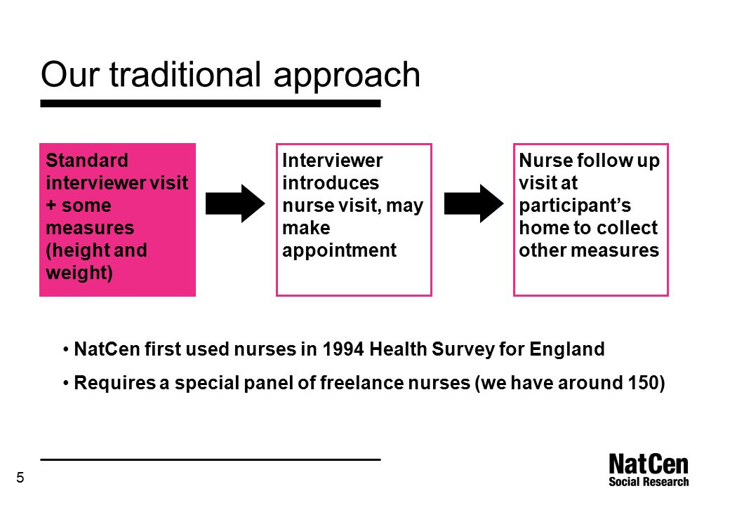 5 Our traditional approach Standard interviewer visit + some measures (height and weight) Nurse follow up visit at participant's home to collect other measures Interviewer introduces nurse visit, may make appointment NatCen first used nurses in 1994 Health Survey for England Requires a special panel of freelance nurses (we have around 150)
