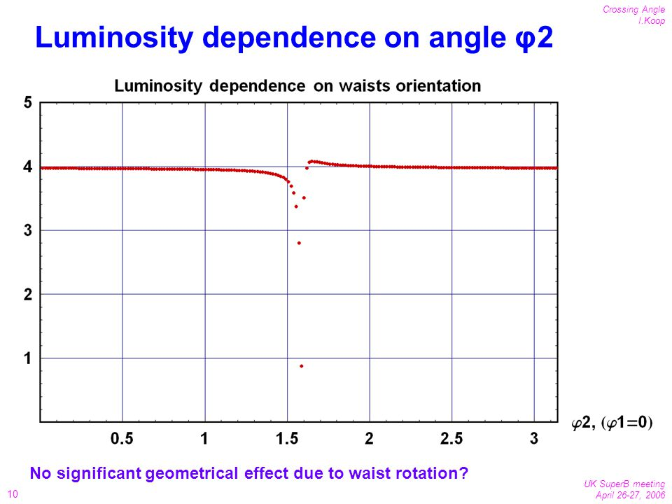 10 Crossing Angle I.Koop UK SuperB meeting April 26-27, 2006 Luminosity dependence on angle φ2 No significant geometrical effect due to waist rotation?