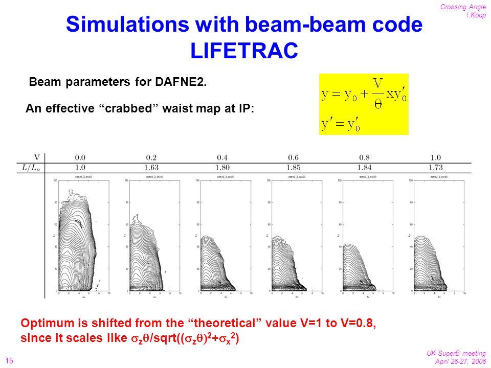 15 Crossing Angle I.Koop UK SuperB meeting April 26-27, 2006 Simulations with beam-beam code LIFETRAC Beam parameters for DAFNE2.