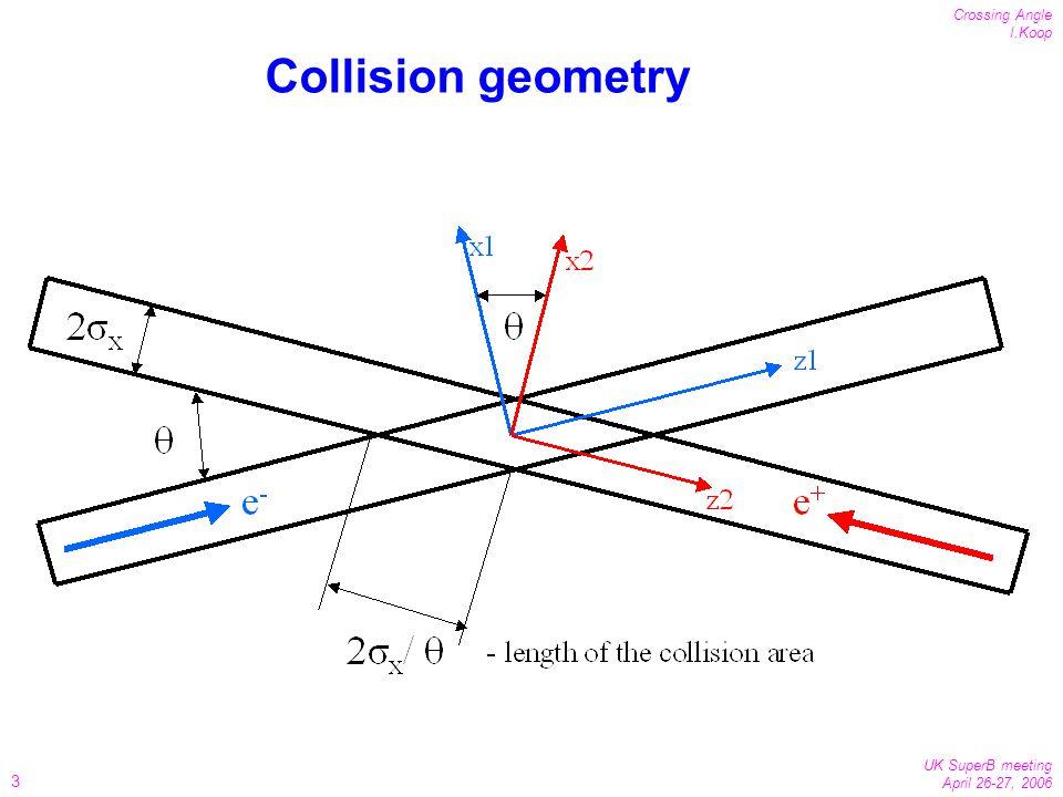 3 Crossing Angle I.Koop UK SuperB meeting April 26-27, 2006 Collision geometry