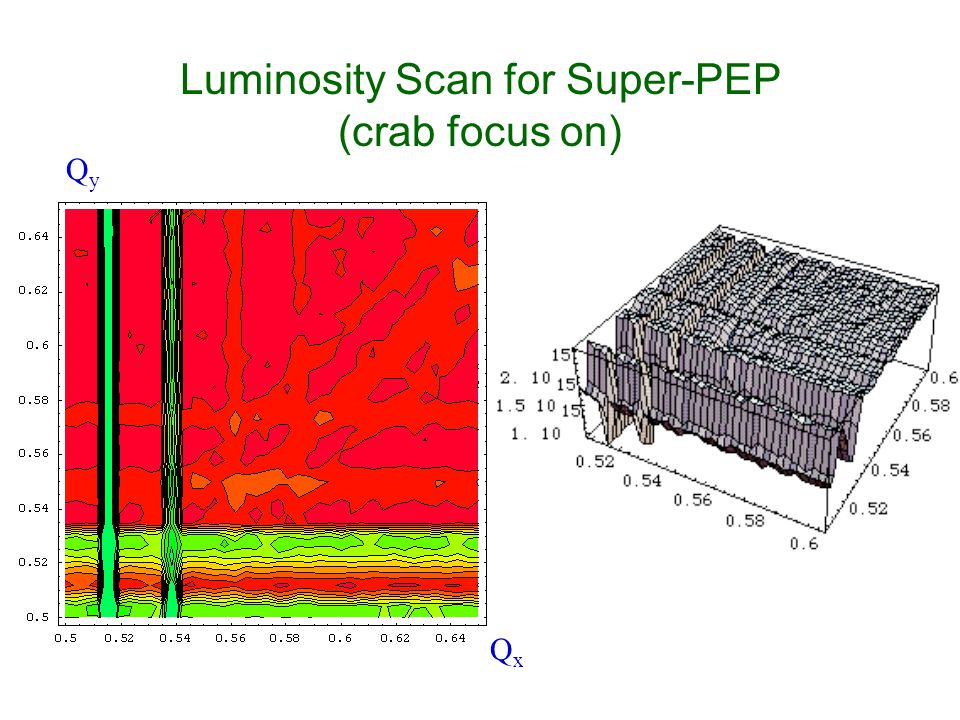 Luminosity Scan for Super-PEP (crab focus on) QxQx QyQy