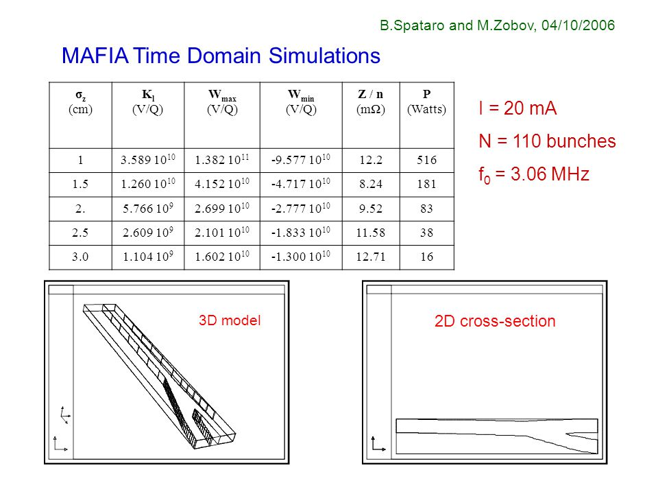 MAFIA Time Domain Simulations B.Spataro and M.Zobov, 04/10/2006 σ z (cm) K l (V/Q) W max (V/Q) W min (V/Q) Z / n (mΩ) P (Watts) 13.589 10 10 1.382 10 11 -9.577 10 10 12.2516 1.51.260 10 10 4.152 10 10 -4.717 10 10 8.24181 2.5.766 10 9 2.699 10 10 -2.777 10 10 9.5283 2.52.609 10 9 2.101 10 10 -1.833 10 10 11.5838 3.01.104 10 9 1.602 10 10 -1.300 10 10 12.7116 I = 20 mA N = 110 bunches f 0 = 3.06 MHz 3D model 2D cross-section