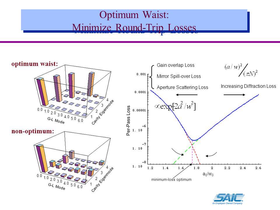 Optimum Waist: Minimize Round-Trip Losses optimum waist: Cavity Eigenmode G-L Mode non-optimum: Cavity Eigenmode G-L Mode a 0 /w 0 Per-Pass Loss Gain overlap Loss Mirror Spill-over Loss Aperture Scattering Loss Increasing Diffraction Loss minimum-loss optimum 0.0 1.0 2.0 3.0 4.0 6.0 5.0 0.0 1.0 2.0 3.0 4.0 6.0 5.0 1 2 3 4 1 2 3 4