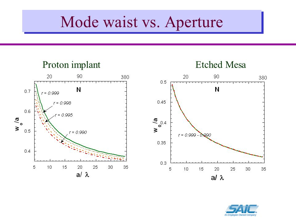 Mode waist vs. Aperture Proton implantEtched Mesa