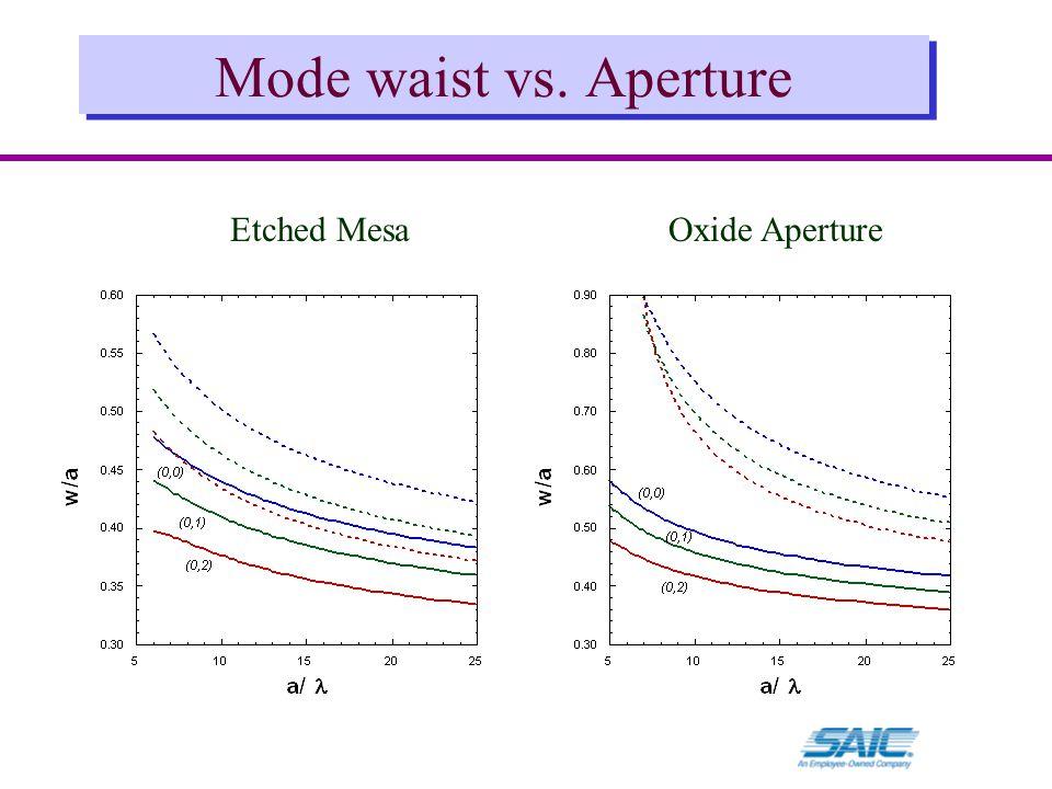 Mode waist vs. Aperture Etched MesaOxide Aperture
