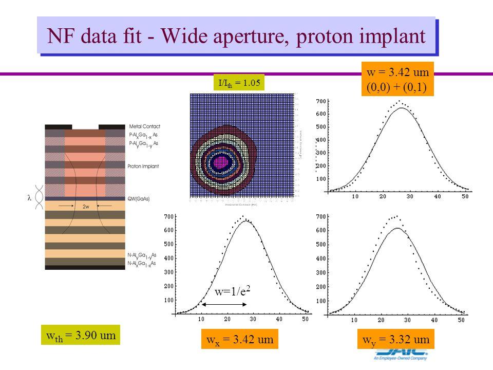 NF data fit - Wide aperture, proton implant I/I th = 1.05 w x = 3.42 umw y = 3.32 um w = 3.42 um (0,0) + (0,1) w=1/e 2 w th = 3.90 um