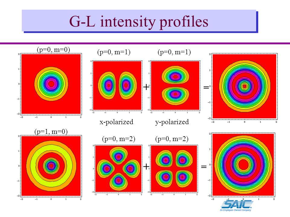 G-L intensity profiles (p=0, m=0) (p=0, m=1) (p=0, m=2) (p=1, m=0) + = + = x-polarizedy-polarized