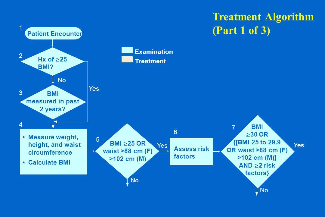 No BMI  30 OR {[BMI 25 to 29.9 OR waist >88 cm (F) >102 cm (M)] AND  2 risk factors} Treatment Algorithm (Part 1 of 3) Patient Encounter Hx of  25 BMI.