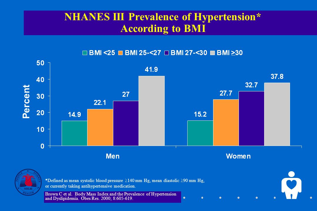 NHANES III Prevalence of Hypertension* According to BMI *Defined as mean systolic blood pressure  140 mm Hg, mean diastolic  90 mm Hg, or currently taking antihypertensive medication.