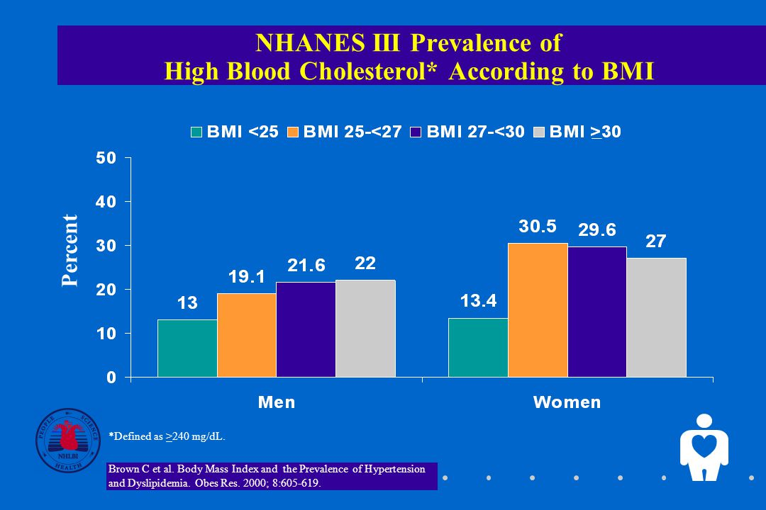 NHANES III Prevalence of Low HDL-Cholesterol* According to BMI *Defined as <35 mg/dL in men and <45 mg/dL in women.