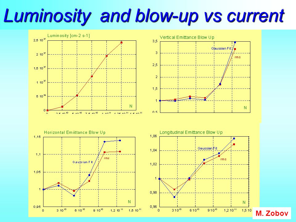 Luminosity and blow-up vs current M. Zobov