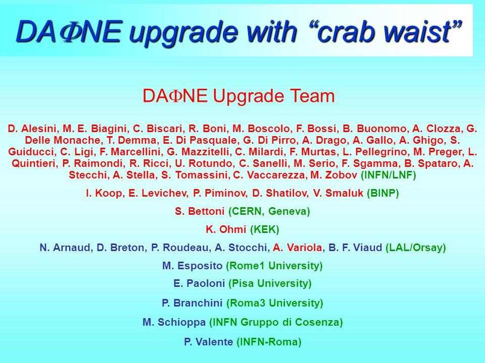 DA  NE upgrade with crab waist D. Alesini, M. E.