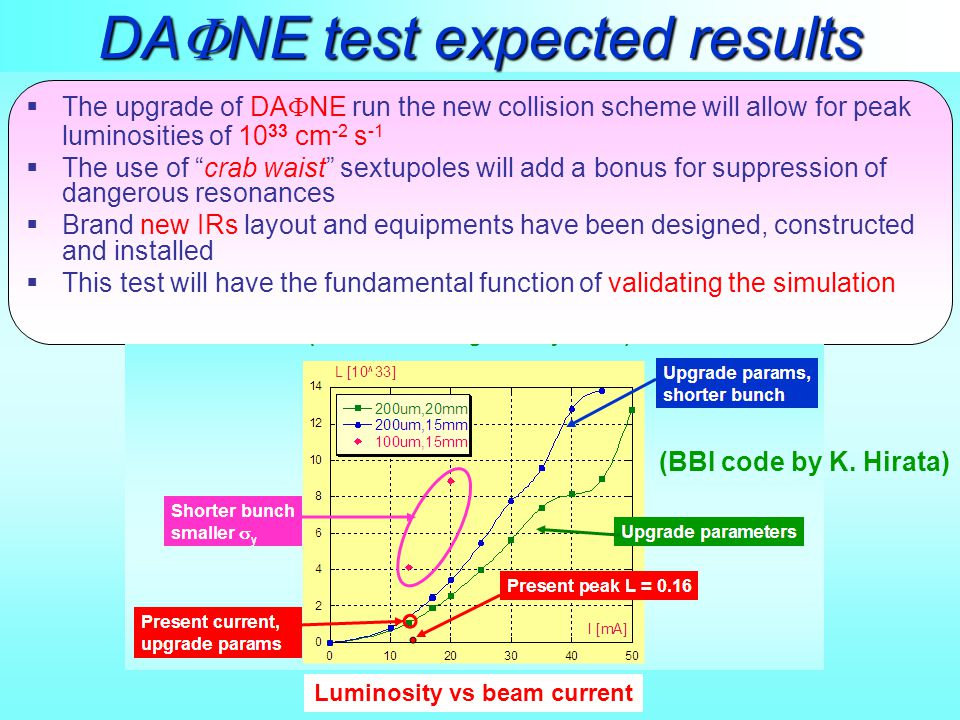 DA  NE test expected results  The upgrade of DA  NE run the new collision scheme will allow for peak luminosities of 10 33 cm -2 s -1  The use of