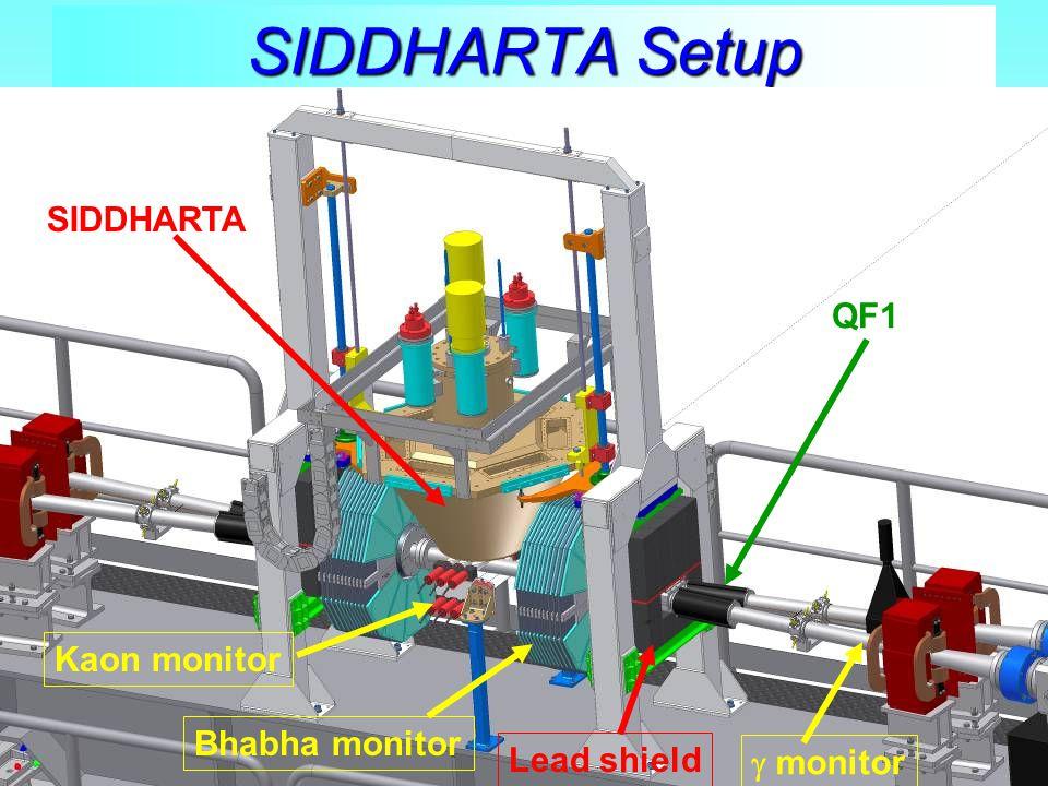 SIDDHARTA Setup SIDDHARTA Kaon monitor Bhabha monitor  monitor Lead shield QF1