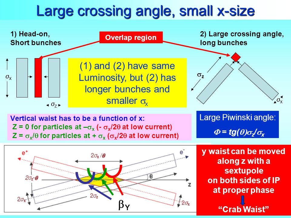 Large crossing angle, small x-size Vertical waist has to be a function of x: Z = 0 for particles at –  x (-  x /2  at low current) Z =  x /  for