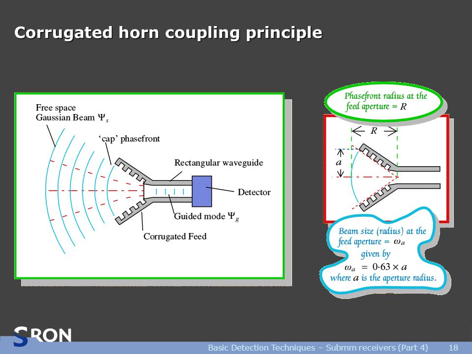 Basic Detection Techniques – Submm receivers (Part 4)18 Corrugated horn coupling principle