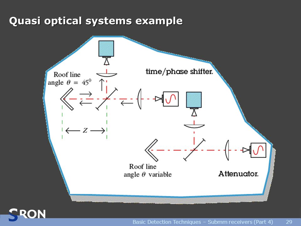 Basic Detection Techniques – Submm receivers (Part 4)29 Quasi optical systems example