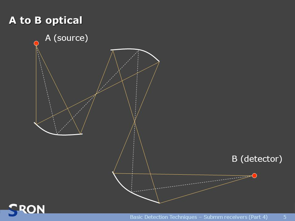 Basic Detection Techniques – Submm receivers (Part 4)5 A to B optical A (source) B (detector)