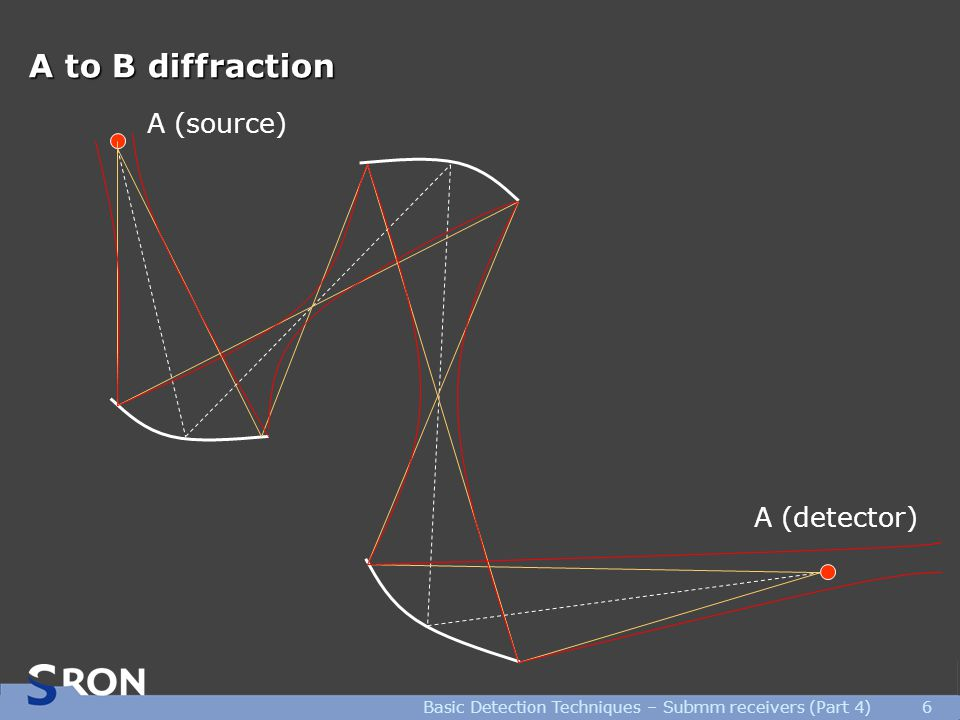 Basic Detection Techniques – Submm receivers (Part 4)6 A to B diffraction A (source) A (detector)