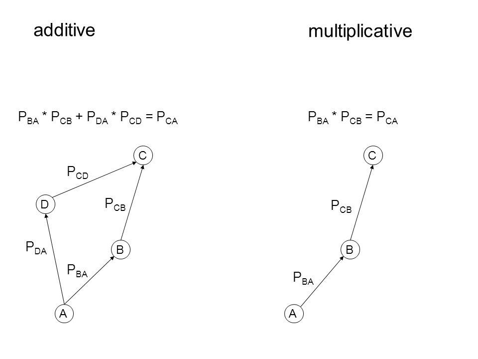 A A D BB CC P BA * P CB + P DA * P CD = P CA P CD P DA P CB P BA P CB P BA P BA * P CB = P CA additive multiplicative