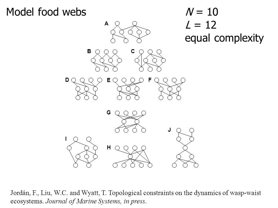 BC D E F G H I J A Wasp-waist species: D > 3 D in = 0 D out = 0