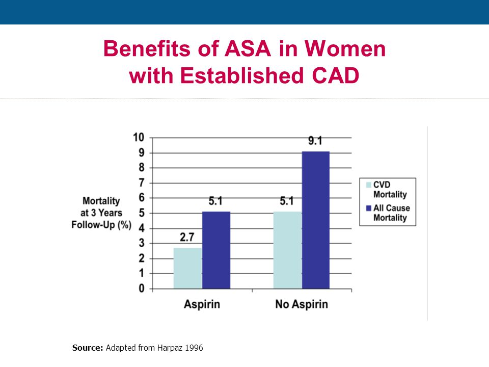 Benefits of ASA in Women with Established CAD Source: Adapted from Harpaz 1996
