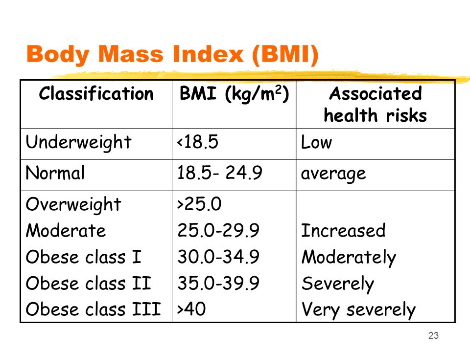 23 Body Mass Index (BMI) ClassificationBMI (kg/m 2 )Associated health risks Underweight<18.5Low Normal18.5- 24.9average Overweight Moderate Obese clas