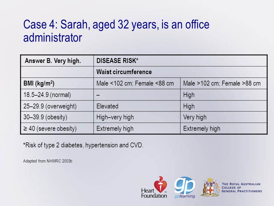 Case 4: Sarah, aged 32 years, is an office administrator *Risk of type 2 diabetes, hypertension and CVD. Adapted from NHMRC 2003b Answer B. Very high.