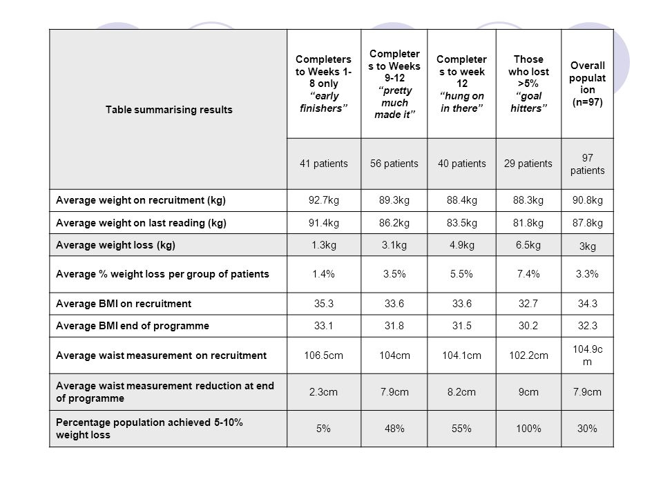 Table summarising results Completers to Weeks 1- 8 only early finishers Completer s to Weeks 9-12 pretty much made it Completer s to week 12 hung on in there Those who lost >5% goal hitters Overall populat ion (n=97) 41 patients56 patients40 patients29 patients 97 patients Average weight on recruitment (kg)92.7kg89.3kg88.4kg88.3kg90.8kg Average weight on last reading (kg)91.4kg86.2kg83.5kg81.8kg87.8kg Average weight loss (kg)1.3kg3.1kg4.9kg6.5kg 3kg Average % weight loss per group of patients1.4%3.5%5.5%7.4%3.3% Average BMI on recruitment 35.333.6 32.734.3 Average BMI end of programme33.131.831.530.232.3 Average waist measurement on recruitment106.5cm104cm104.1cm102.2cm 104.9c m Average waist measurement reduction at end of programme 2.3cm7.9cm8.2cm9cm7.9cm Percentage population achieved 5-10% weight loss 5%48%55%100%30%