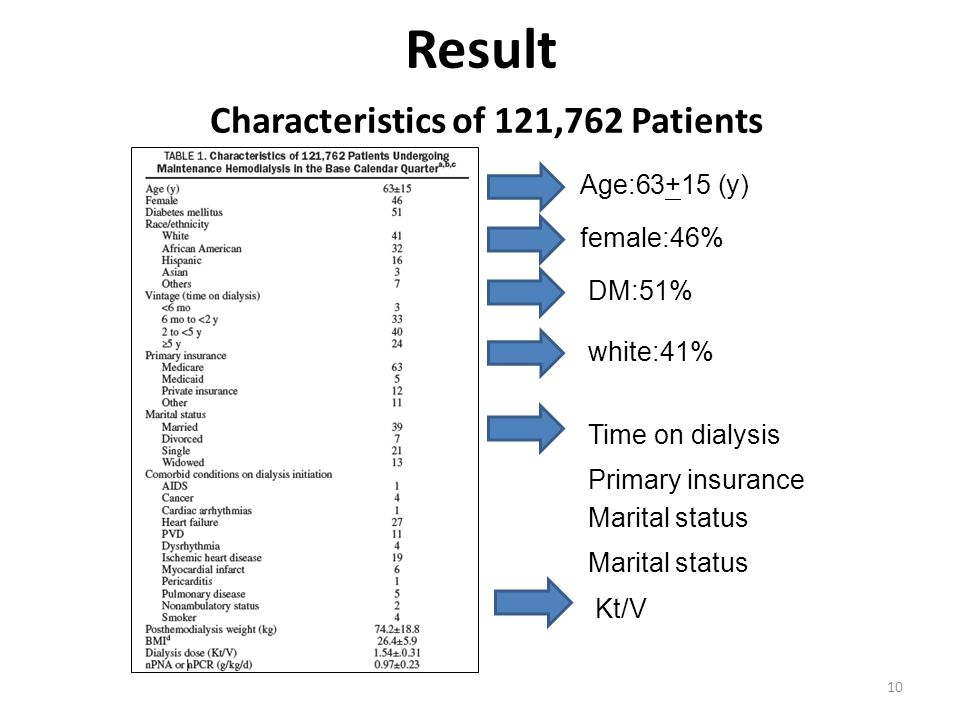 10 Result Characteristics of 121,762 Patients Age:63+15 (y) female:46% white:41% Time on dialysis Primary insurance Marital status DM:51% Kt/V