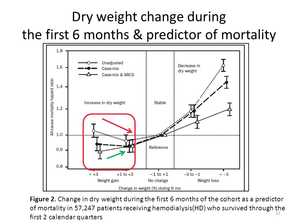Dry weight change during the first 6 months & predictor of mortality 12 Figure 2.