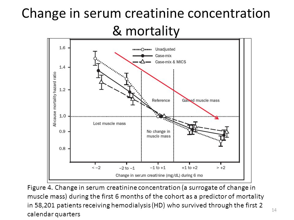 Change in serum creatinine concentration & mortality 14 Figure 4.