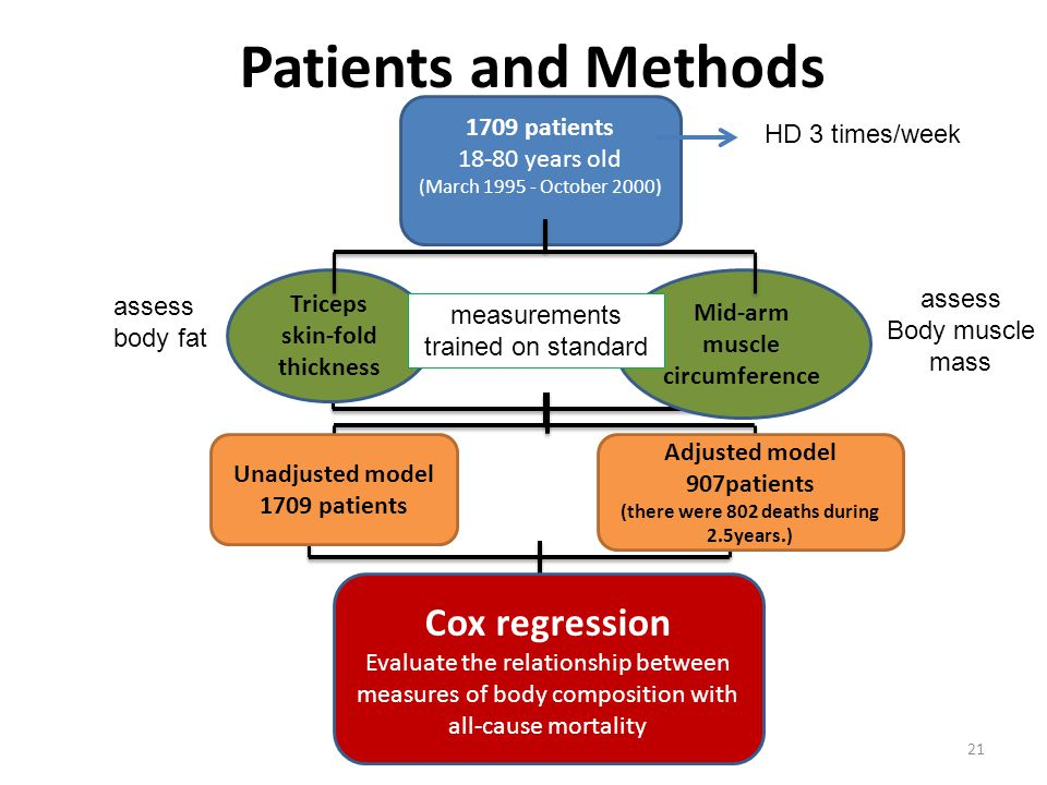 Adjusted model 907patients (there were 802 deaths during 2.5years.) Patients and Methods 21 1709 patients 18-80 years old (March 1995 - October 2000) Triceps skin-fold thickness Mid-arm muscle circumference Cox regression Evaluate the relationship between measures of body composition with all-cause mortality assess body fat assess Body muscle mass Unadjusted model 1709 patients HD 3 times/week measurements trained on standard