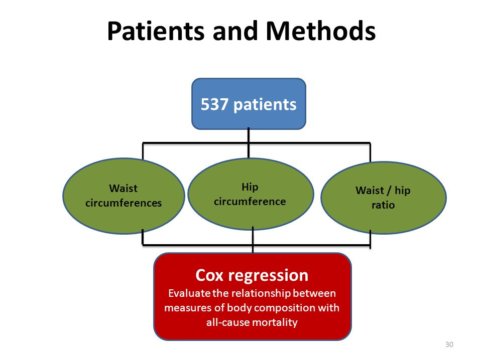 Patients and Methods 30 537 patients Waist circumferences Hip circumference Cox regression Evaluate the relationship between measures of body composition with all-cause mortality Waist / hip ratio