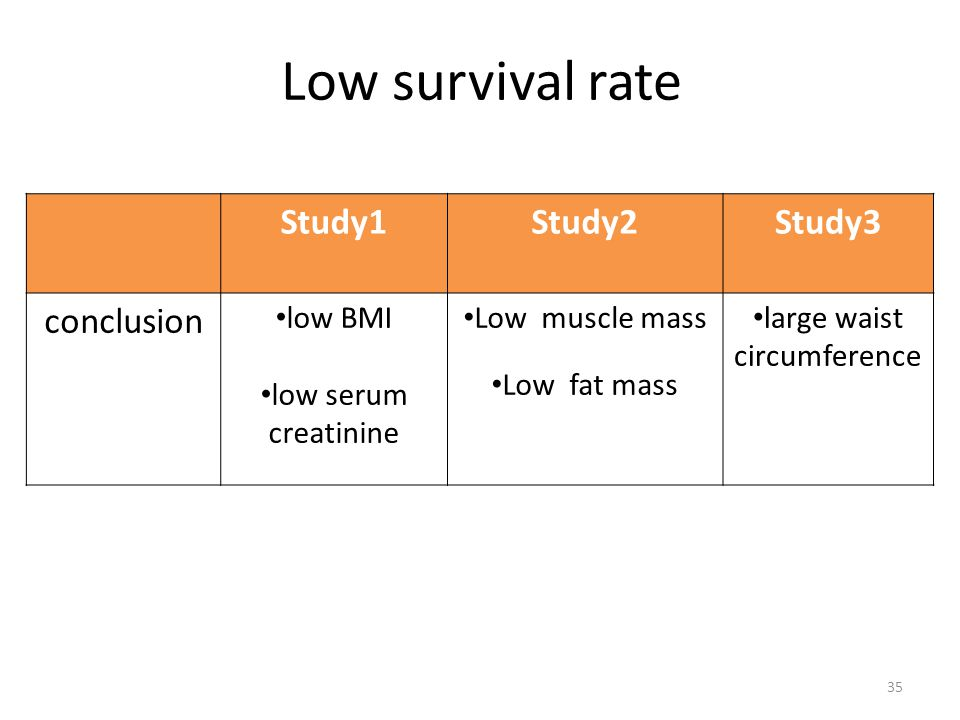 35 Low survival rate Study1Study2Study3 conclusion low BMI low serum creatinine Low muscle mass Low fat mass large waist circumference